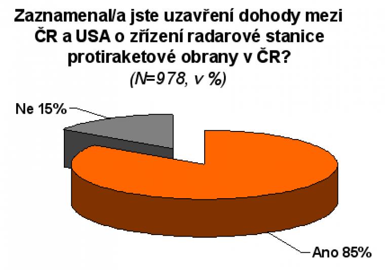Zaznamenal/a jste uzavření dohody mezi ČR a USA o zřízení radarové stanice protiraketové obrany v ČR?