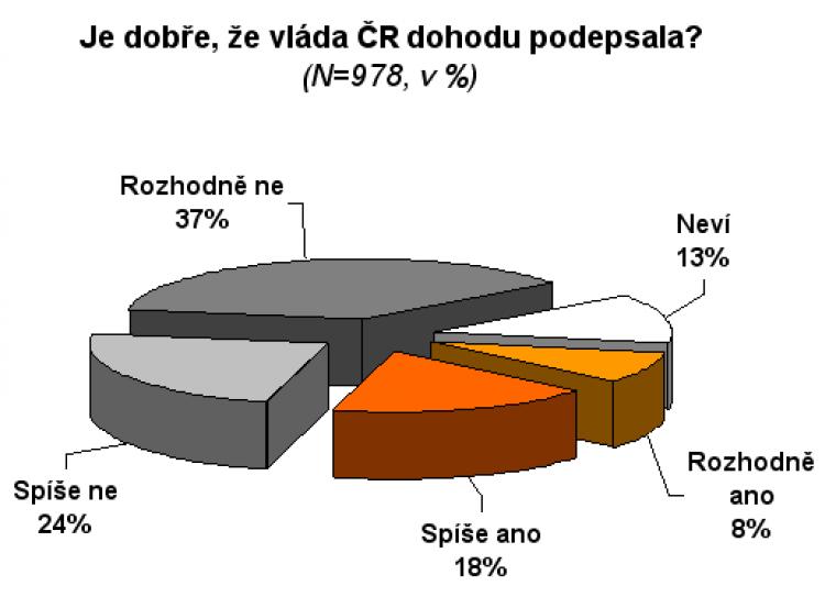 Je dobře, že vláda ČR dohodu podepsala?