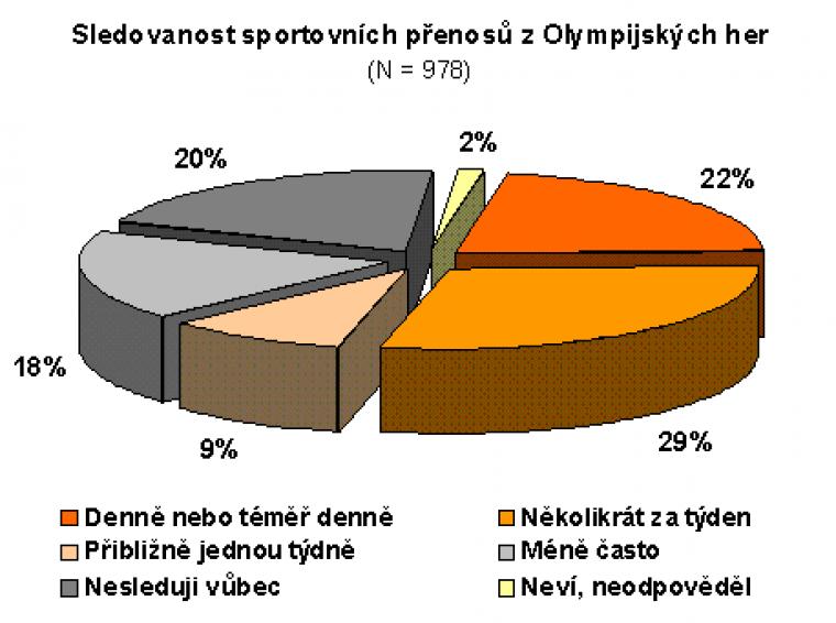 Sledovanost sportovních přenosů z Olympijských her