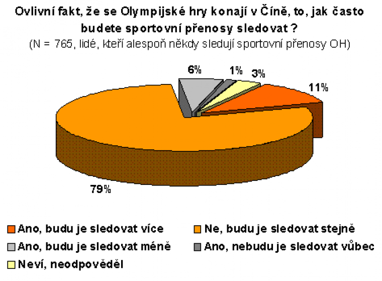 Ovlivní fakt, že se Olympijské hry konají v Číně, to, jak často budete sportovní přenosy sledovat?