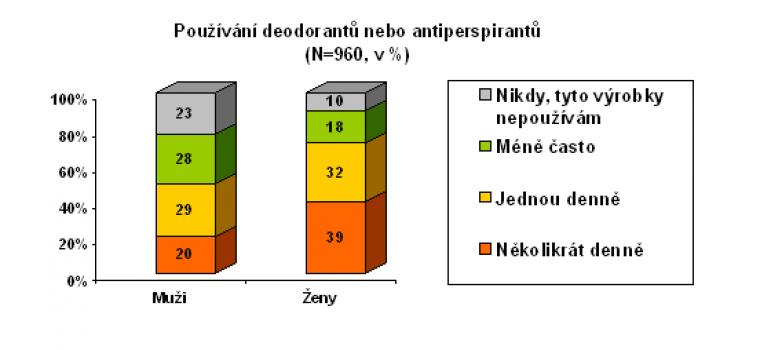 Používání deodorantů nebo antiperspirantů