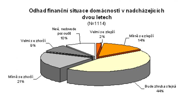 Odhad finanční situace domácností v nadcházejících dvou letech