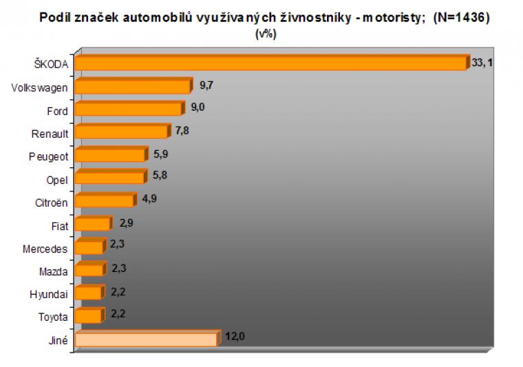 Podíl značek automobilů využívaných živnostníky