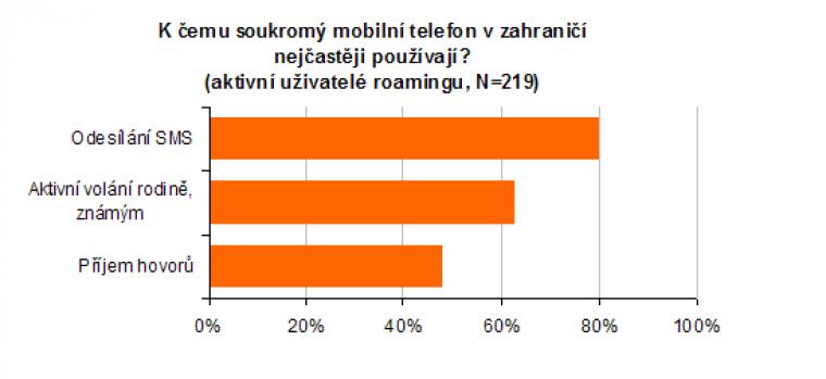 K čemu soukromý mobilní telefon v zahraničí nejčastěji používají?