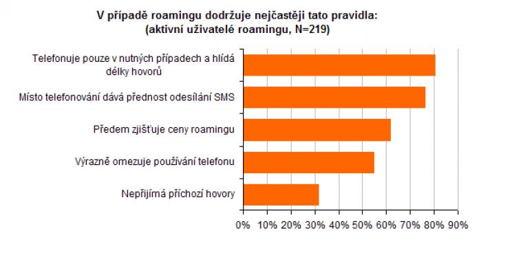 V případě roamingu dodržuje nejčastěji tato pravdila: