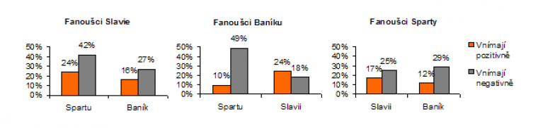 Fanoušci Slávie, Baníku a Sparty