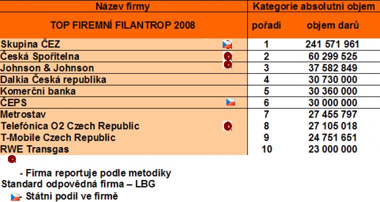 TOP 10 firemní filantrop 2008 podle poměru investovaných prostředků