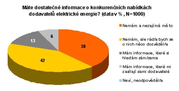 Máte dostatečné informace o konkurenčních nabídkách dodavatelů elektrické energie?