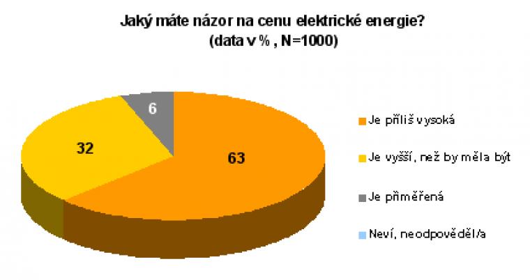 Jaký máte názor na cenu elektrické energie?