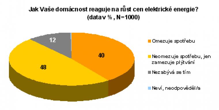 Jak Vaše domácnost reaguje na růst cen elektrické energie?