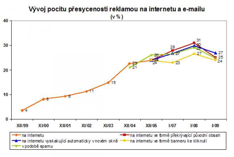 Vývoj pocitu přesycenosti reklamy na internetu a emailu