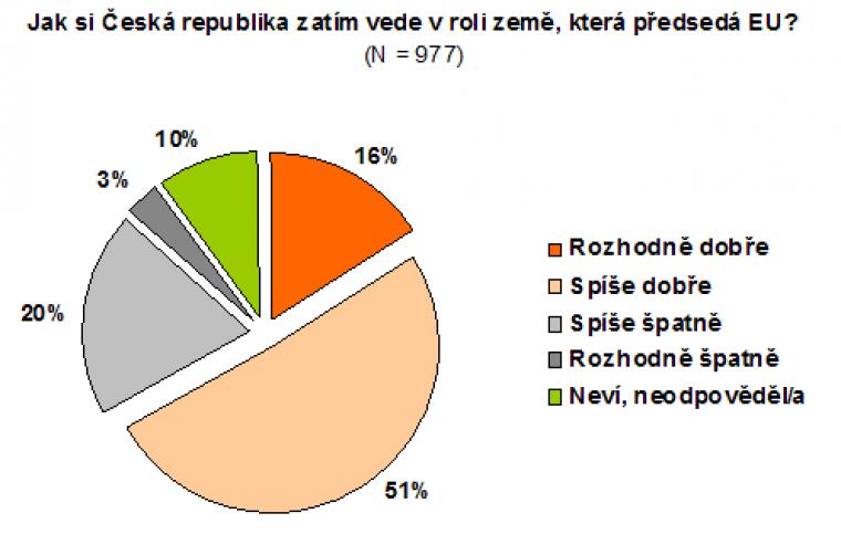 Jak si Česká republika zatím vede v roli země, která předsedá EU?