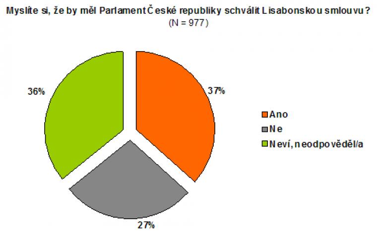 Myslíte si, že by měl Parlament České republiky schválit Lisabonskou smlouvu?