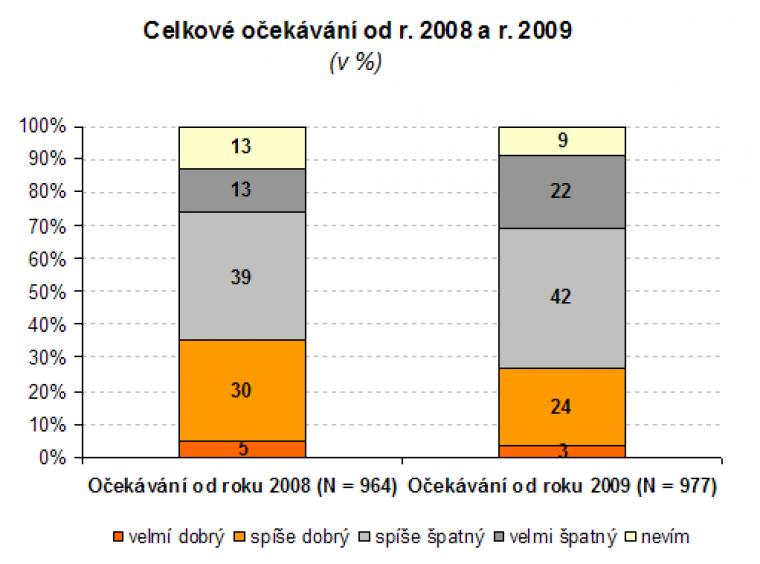 Celkové očekávání od r. 2008 a r. 2009