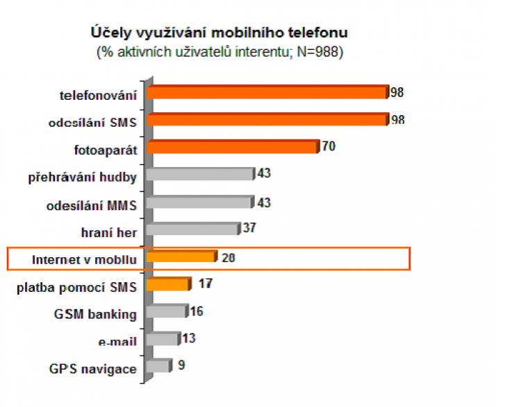 Účely využívání mobilního telefonu