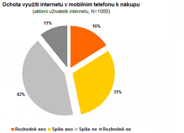 Ochota využití internetu v mobilním telefonu k nákupu
