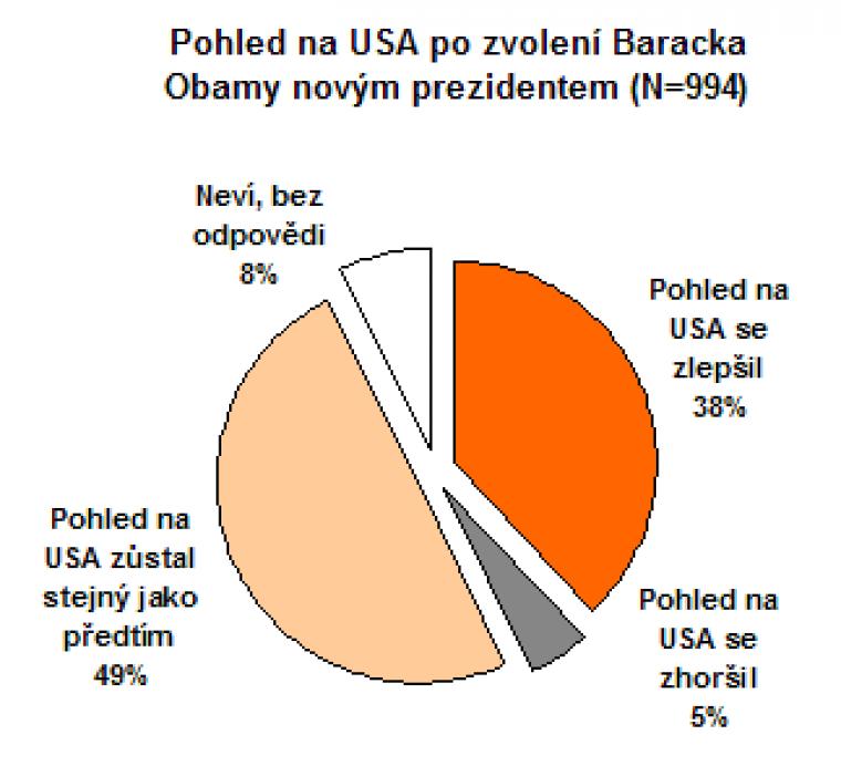 Pohled na USA po zvolení Baracka Obamy novým prezidentem