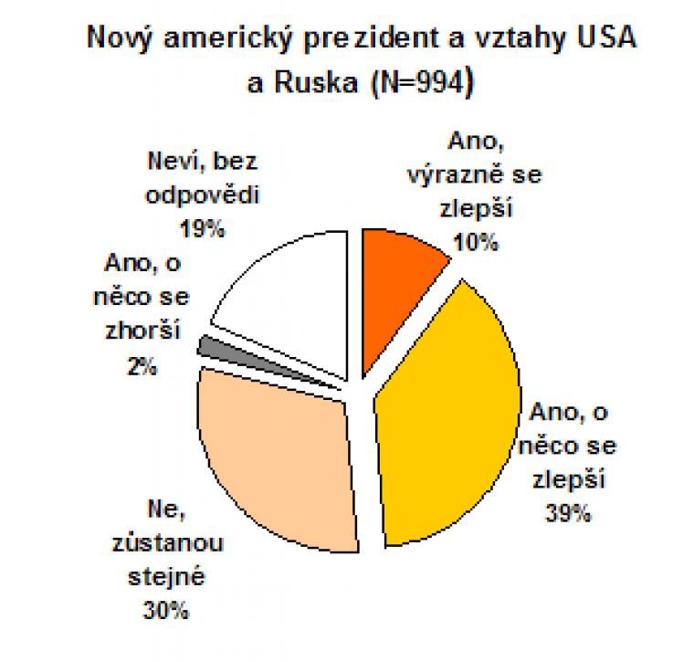 Nový americký prezident a radar v České republice