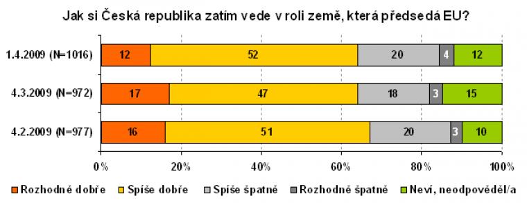 Jak si česká republika zatím vede v roli země, která předsedá EU.
