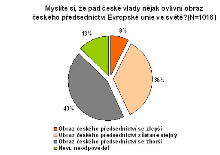 Myslíte si, že pád české vlády nějak ovlivní obraz českého předsednictví Evropské unie ve světě?