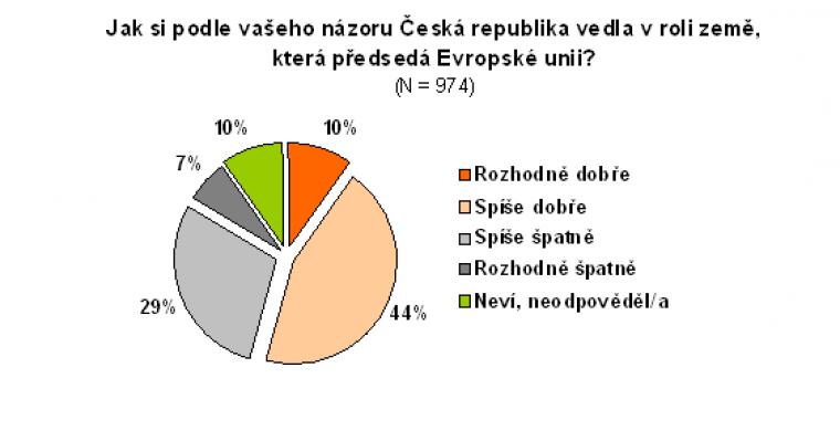 jak si podle vašeho názoru Česká republika vedla v roli země, která předsedá Evropské unii?
