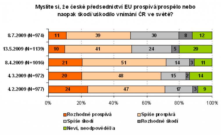 myslíte si, že české předsednictví EU prospívá/prospělo nebo naopak škodí/uškodilo vnímání ČR ve světě?