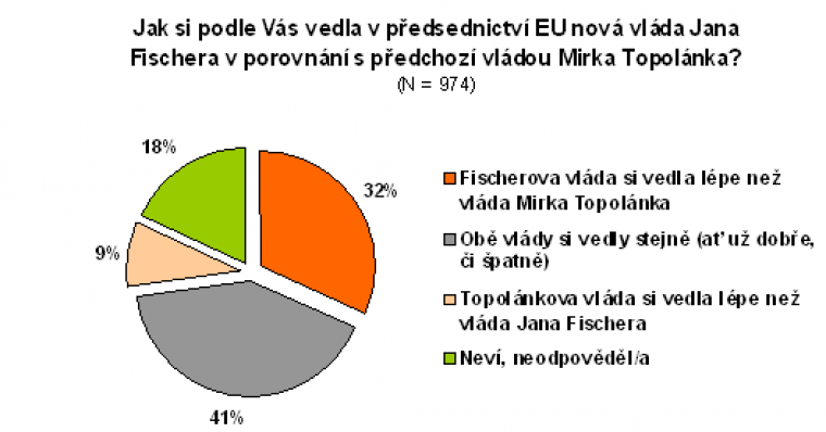 Jak si podle Vás vedla v předsednictví EU nová vláda Jana Fischera v porovnání s předchozí vládou Mirka Topolánka?