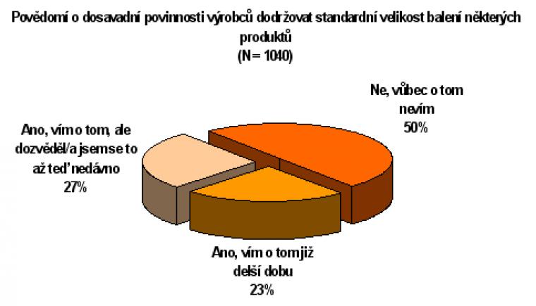 Povědomí o dosavadní povinnosti výrobců dodržovat standardní velikost balení některých produktů