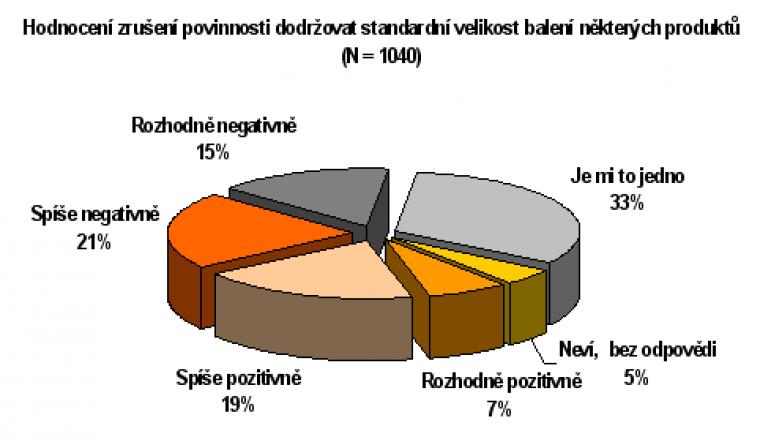Hodnocení zrušení povinnosti dodržovat standardní velikost balení některých produktů