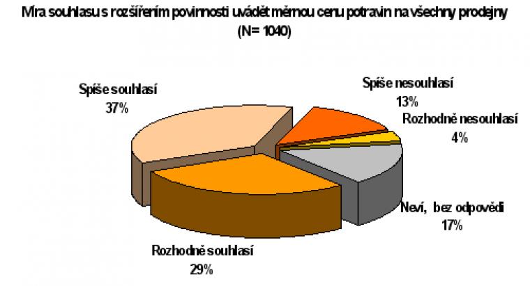 Míra souhlasu s rozšířením povinnosti uvádět měrnou cenu potravin na všechny prodejny