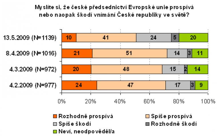 Myslíte si, že české předsednictví Evropské unie prospívá nebo naopak škodí vnímání České republiky ve světě?