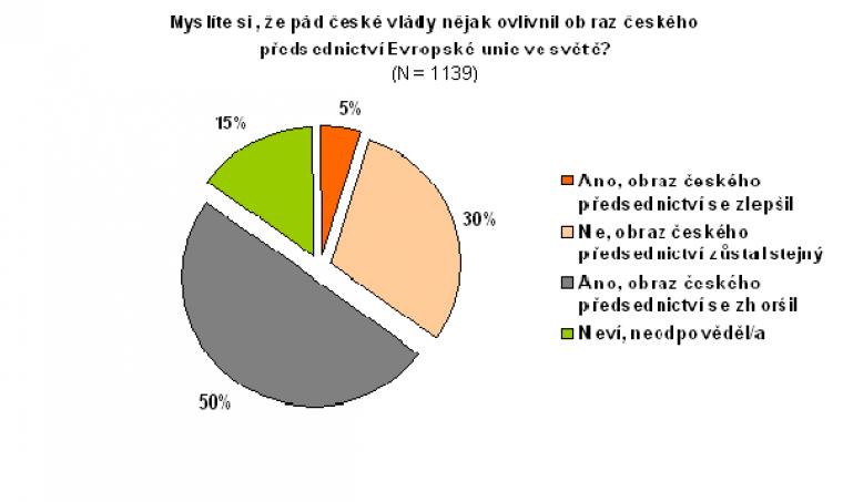 Myslíte si, že pád české vlády nějak ovlivnil obraz českého předsednictví Evropské unie ve světě?