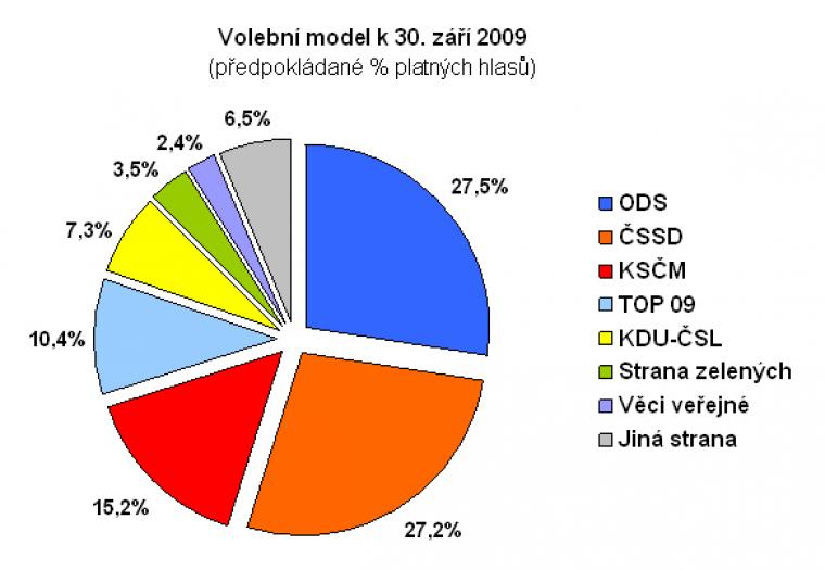 Volební model k 30, září 2009