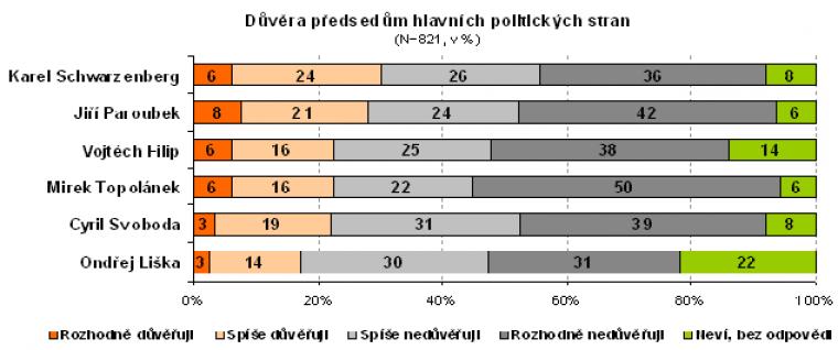 Důvěra předsedům hlavních politických stran