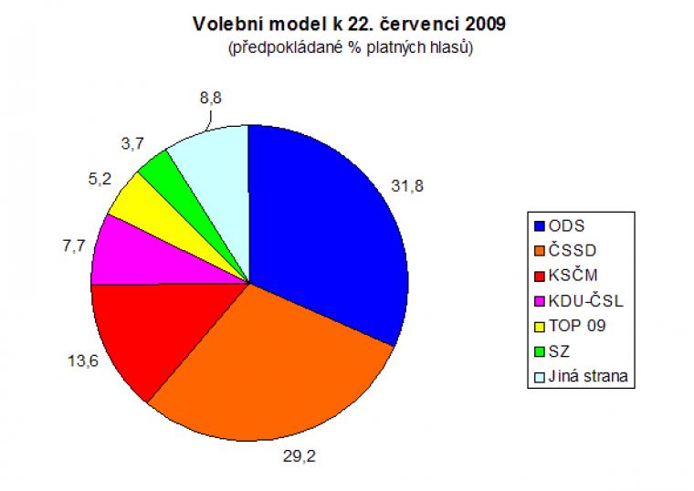 Volební model k 22. červenci 2009