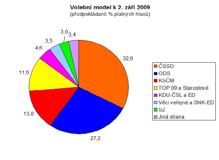Volební model k 2. září 2009