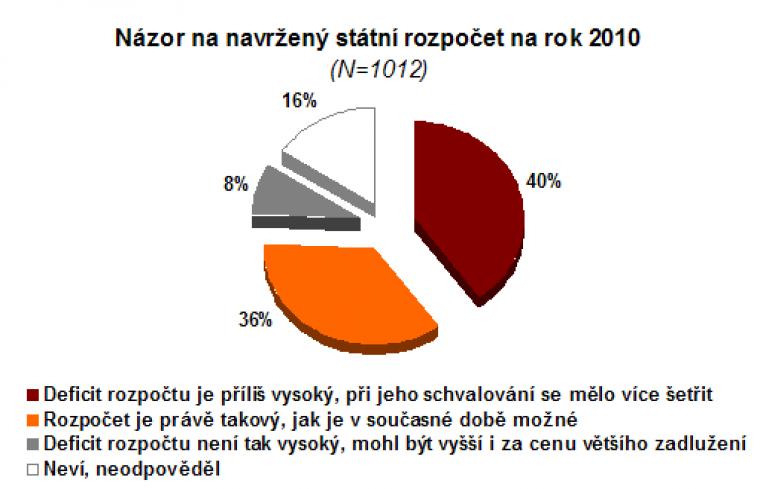 Názor na navržený státní rozpočet na rok 2010