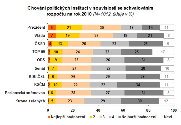 Chování politických institucí v souvislosti se schvalováním rozpočtu na rok 2010