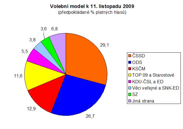 Volební model k 11. listopadu 2009