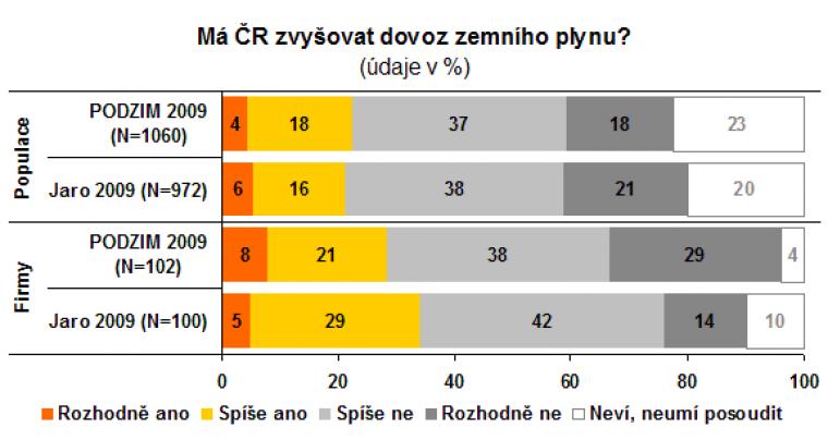 Má ČR zvyšovat dovoz zemního plynu