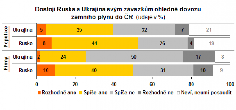 Dostojí Rusko a Ukrajina svým závazkům ohledně dovozu zemního plynu do ČR