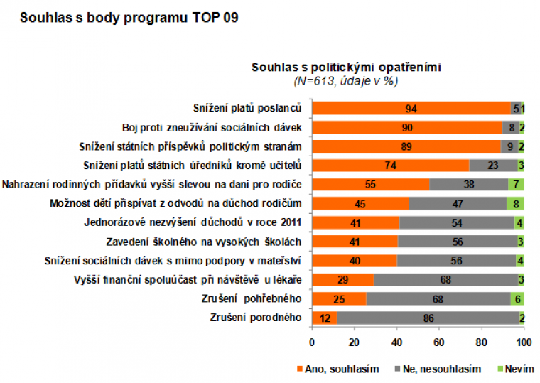 Souhlas s body programu TOP 09