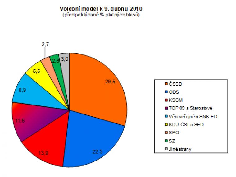 Volební model k 9. dubnu 2010