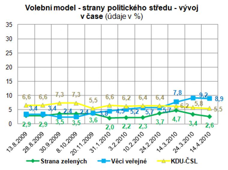 Volební model - strany politického středu - vývoj v čase