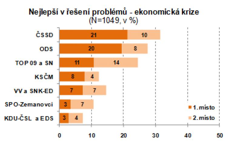 Nejlepší v řešení problémů - ekonomická krize