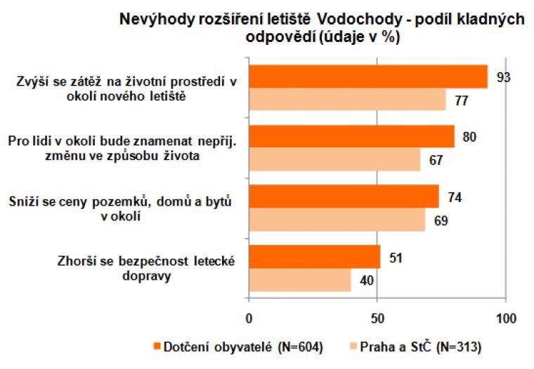 Nevýhody rozšíření letiště Vodochody - podíl kladných odpovědí