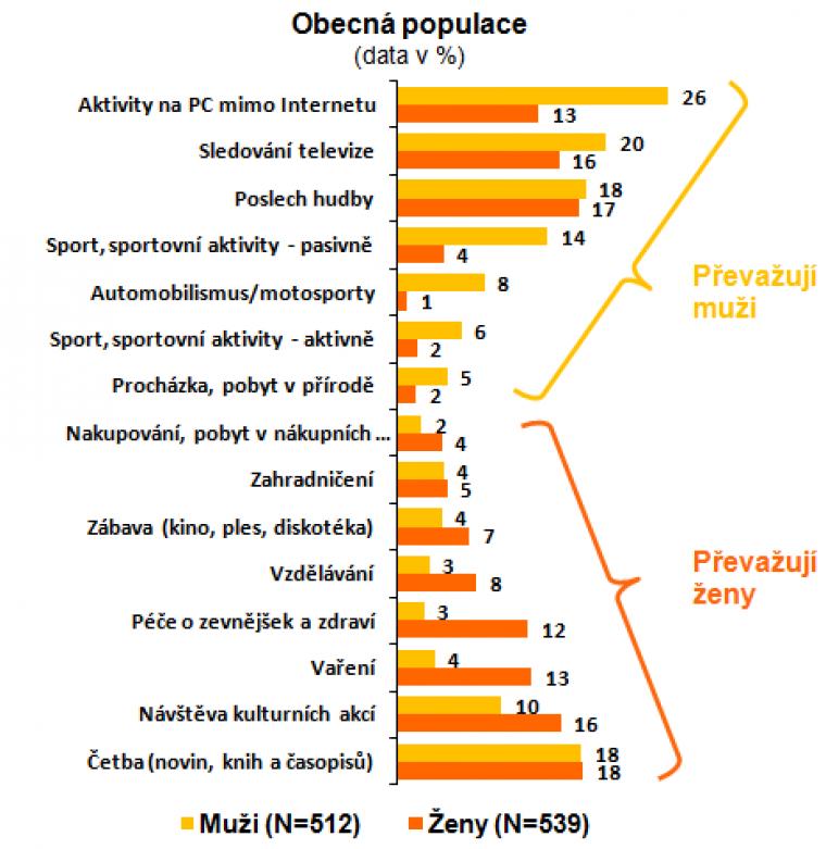 Internet jako pomocník pro volnočasové aktivity podle pohlaví