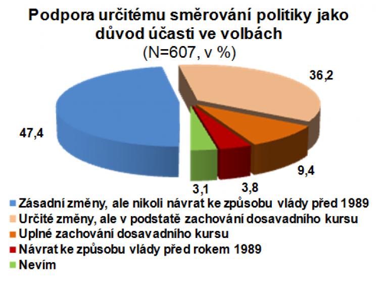 Podpora určitému směrování politiky jako důvod účasti ve volbách