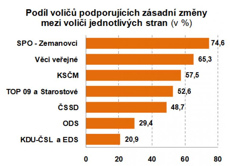Podíl voličů podporujících zásadní změny mezi voliči jednotlivých stran
