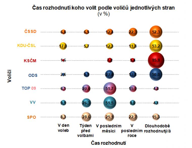 Čas rozhodnutí koho volit podle voličů jednotlivých stran